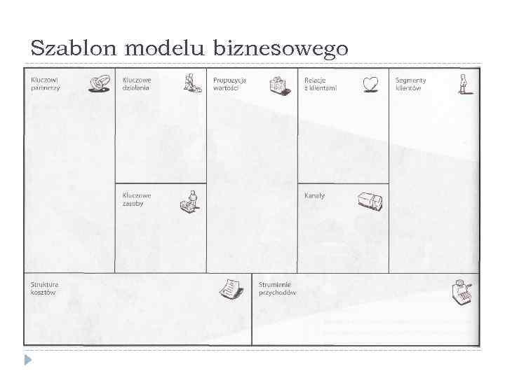 Szablon modelu biznesowego