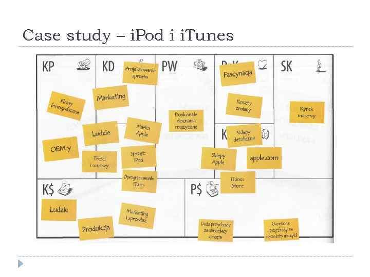 Case study – i. Pod i i. Tunes