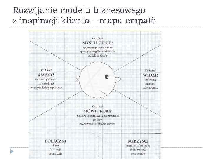Rozwijanie modelu biznesowego z inspiracji klienta – mapa empatii