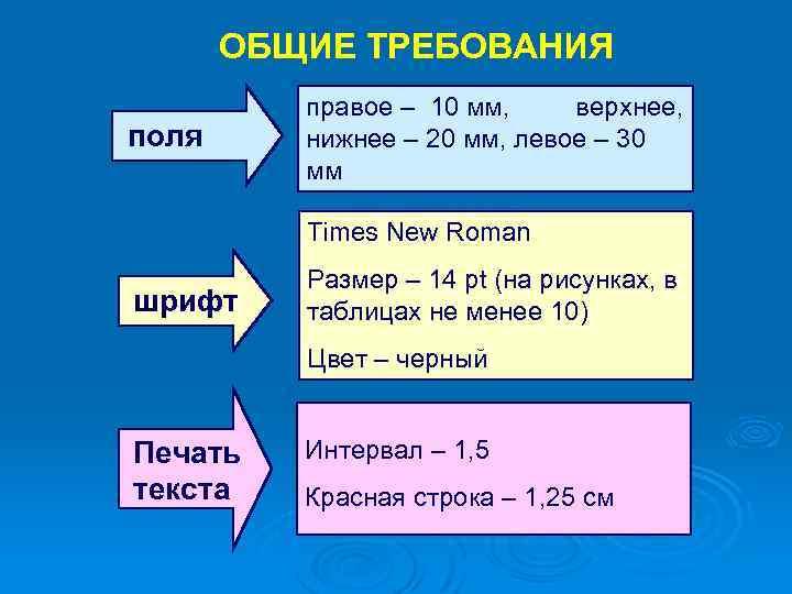 ОБЩИЕ ТРЕБОВАНИЯ поля правое – 10 мм, верхнее, нижнее – 20 мм, левое –