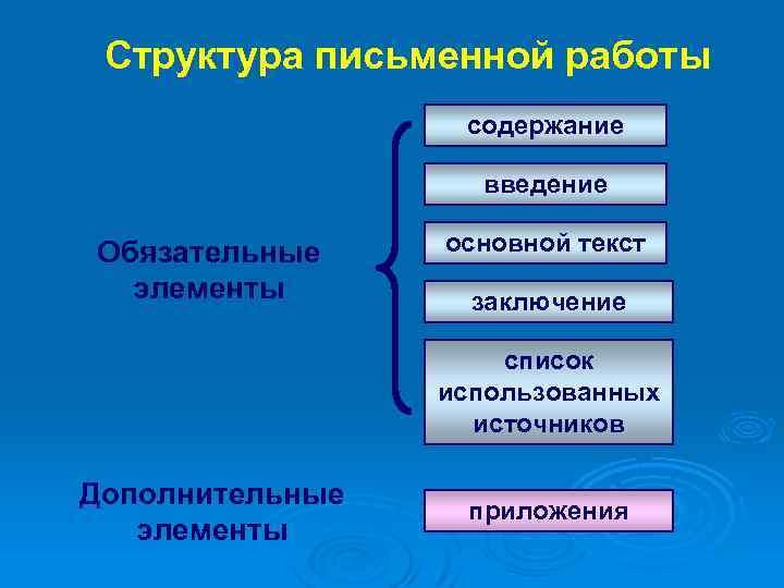 Структура письменной работы содержание введение Обязательные элементы основной текст заключение список использованных источников Дополнительные