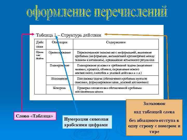 Таблица 1 – Структура действия Дейс твие Операции Приня тие задачи Ориентирование Планирование Исполнение
