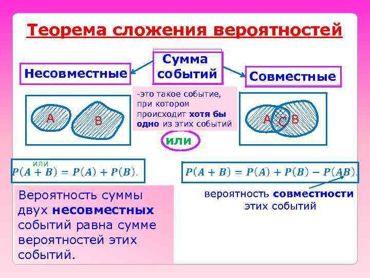 Теорема сложения вероятностей Сумма событий Несовместные А B -это такое событие, при котором происходит