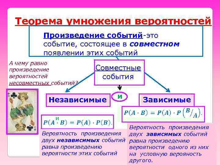 Теорема умножения вероятностей Произведение событий-это событие, состоящее в совместном появлении этих событий А чему