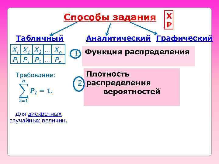 Способы задания Табличный Xi X 1 X 2 … Xn Pi P 1 P