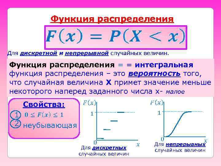 Функция распределения Для дискретной и непрерывной случайных величин. Функция распределения = = интегральная функция