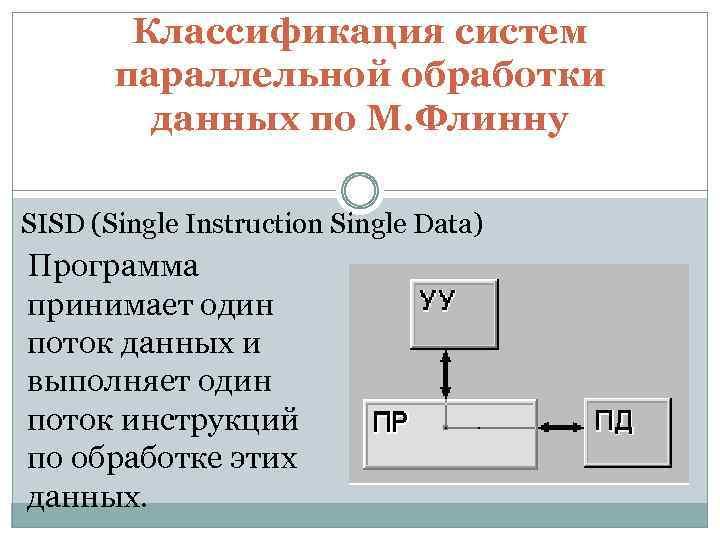 Классификация систем параллельной обработки данных по М. Флинну SISD (Single Instruction Single Data) Программа
