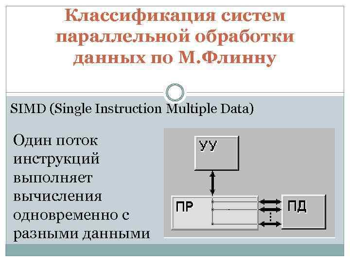Классификация систем параллельной обработки данных по М. Флинну SIMD (Single Instruction Multiple Data) Один