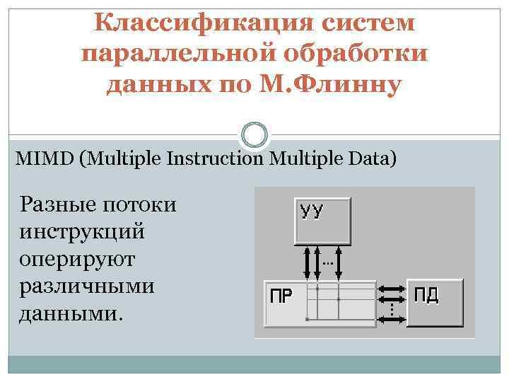 Классификация систем параллельной обработки данных по М. Флинну MIMD (Multiple Instruction Multiple Data) Разные