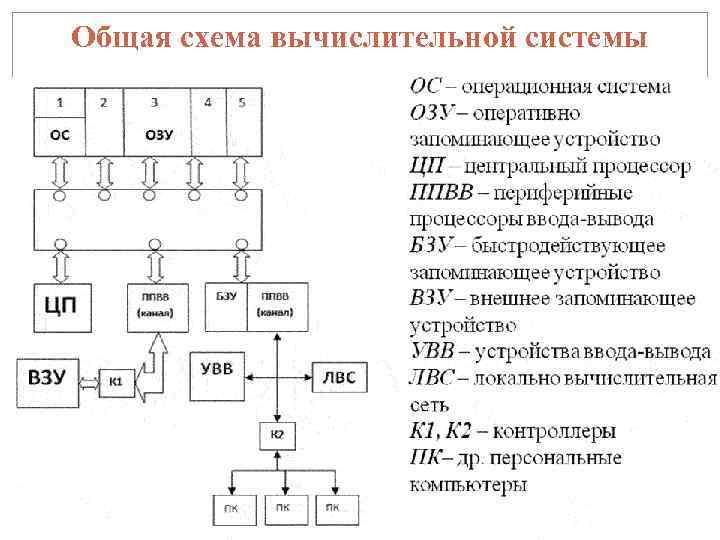 Общая схема вычислительной системы