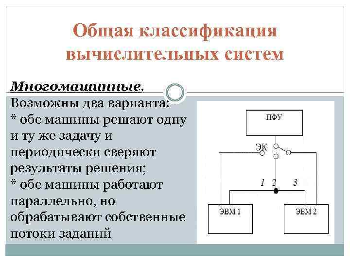 Общая классификация вычислительных систем Многомашинные. Возможны два варианта: * обе машины решают одну и