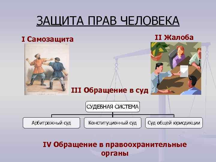 ЗАЩИТА ПРАВ ЧЕЛОВЕКА II Жалоба I Самозащита III Обращение в суд СУДЕБНАЯ СИСТЕМА Арбитражный