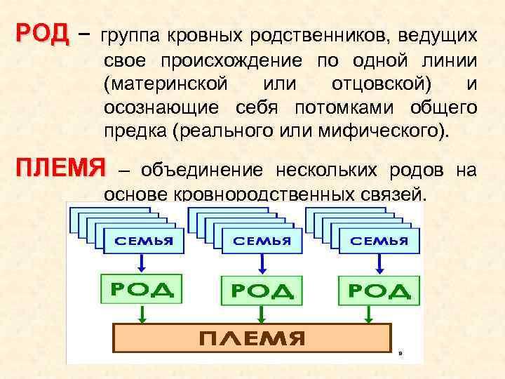 РОД – группа кровных родственников, ведущих свое происхождение по одной линии (материнской или отцовской)