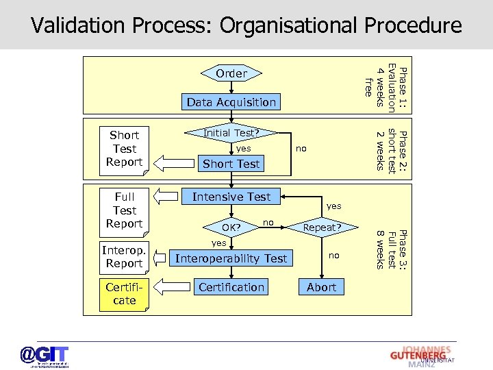 Validation Process: Organisational Procedure Phase 1: Evaluation 4 weeks free Order Data Acquisition Interop.