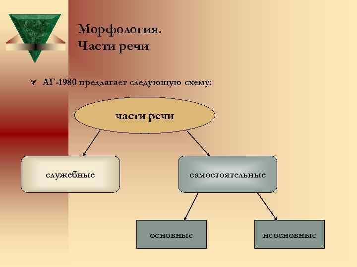 Морфология. Части речи Ú АГ-1980 предлагает следующую схему: части речи служебные самостоятельные основные неосновные