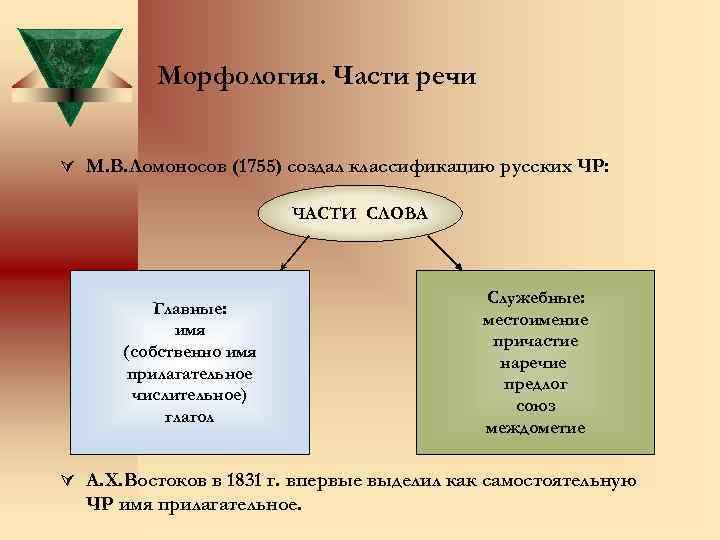 Морфология. Части речи Ú М. В. Ломоносов (1755) создал классификацию русских ЧР: ЧАСТИ СЛОВА