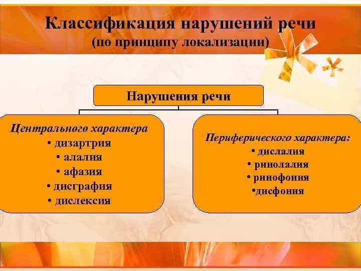 Классификация нарушений речи (по принципу локализации) Нарушения речи Центрального характера • дизартрия • алалия