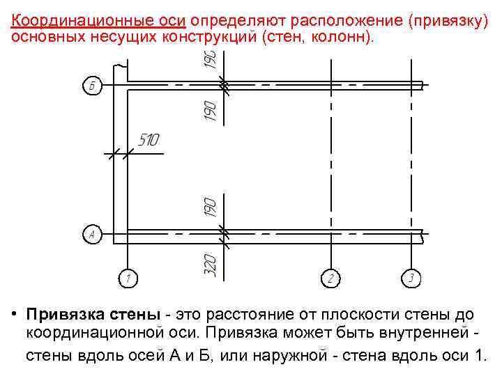 Координационные оси определяют расположение (привязку) основных несущих конструкций (стен, колонн). • Привязка стены -