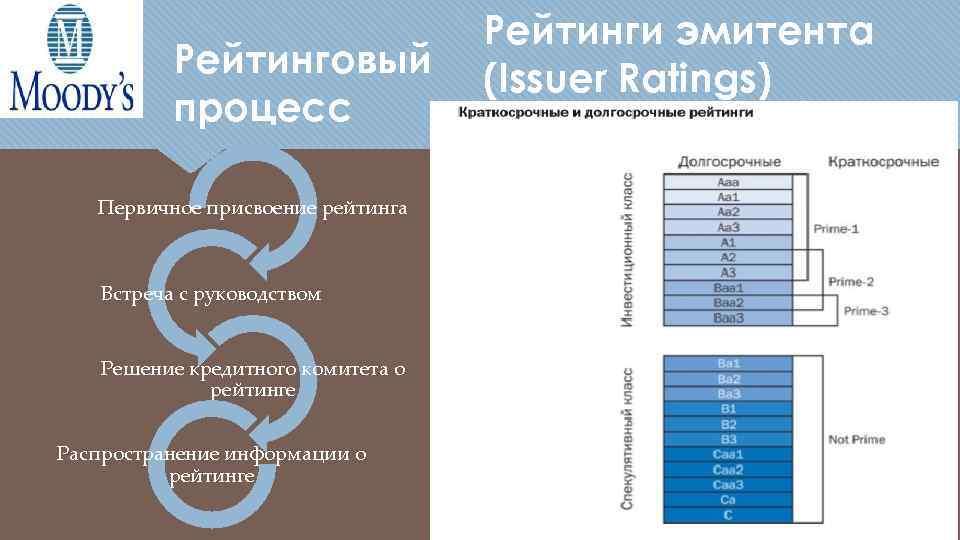 Рейтинговый процесс Первичное присвоение рейтинга Встреча с руководством Решение кредитного комитета о рейтинге Распространение