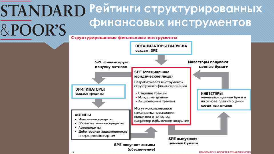 Рейтинги структурированных финансовых инструментов