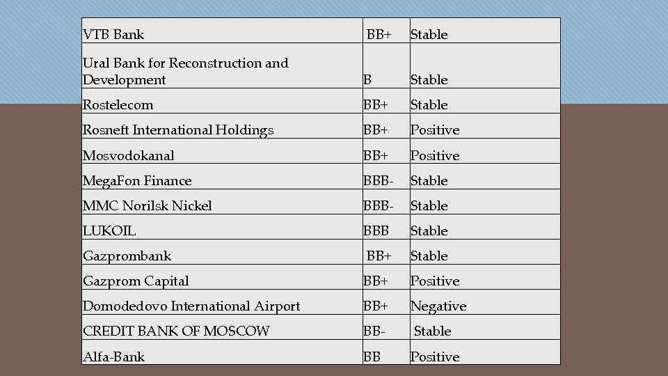 VTB Bank BB+ Stable Ural Bank for Reconstruction and Development B Stable Rostelecom BB+