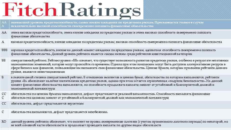 AA A наивысший уровень кредитоспособности, самые низкие ожидания по кредитным рискам. Присваивается только в