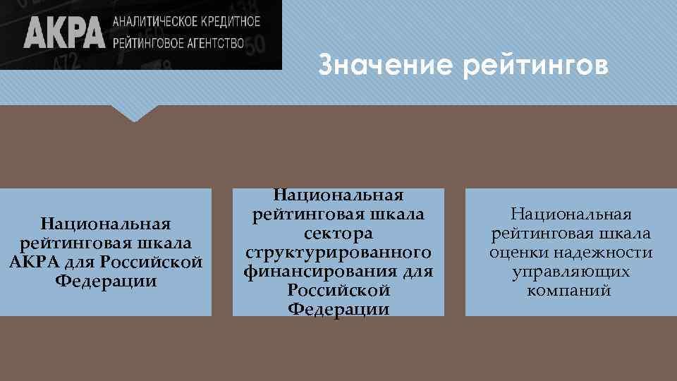 Значение рейтингов Национальная рейтинговая шкала АКРА для Российской Федерации Национальная рейтинговая шкала сектора структурированного