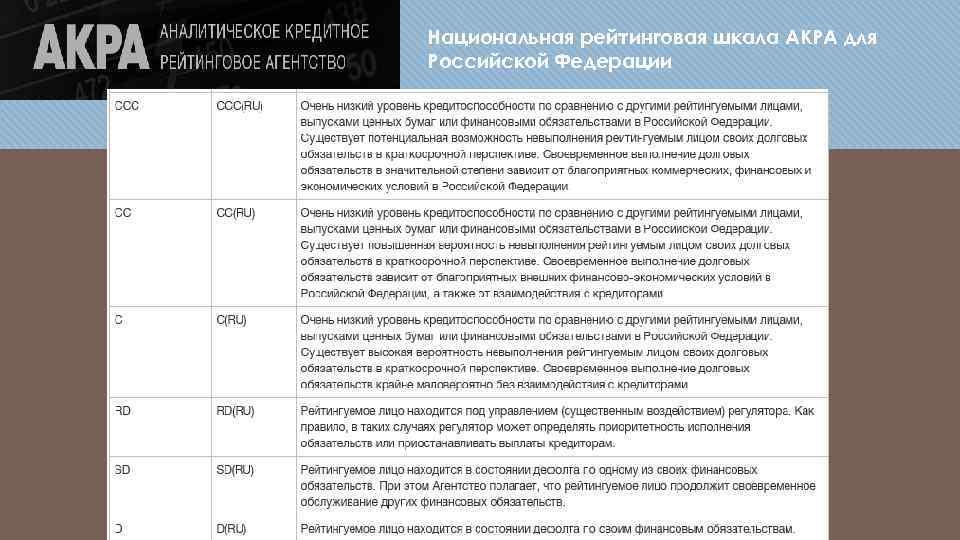 Национальная рейтинговая шкала АКРА для Российской Федерации