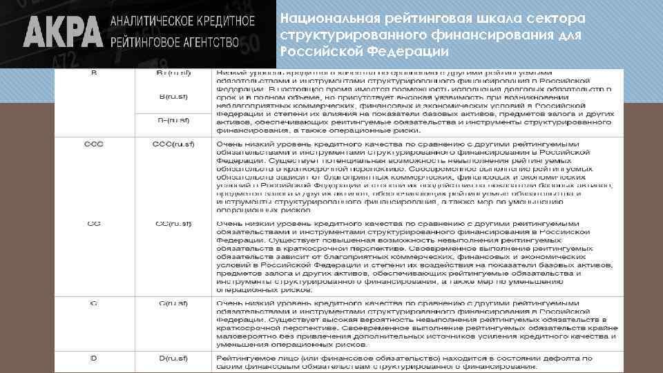 Национальная рейтинговая шкала сектора структурированного финансирования для Российской Федерации