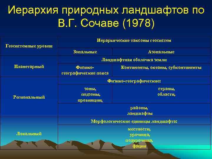 Иерархия природных ландшафтов по В. Г. Сочаве (1978) Иерархические таксоны геосистем Геосистемные уровни Зональные