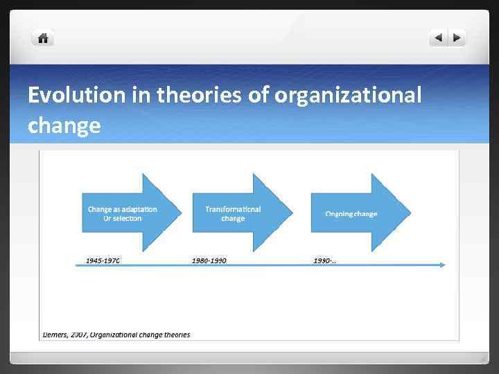 Evolution in theories of organizational change
