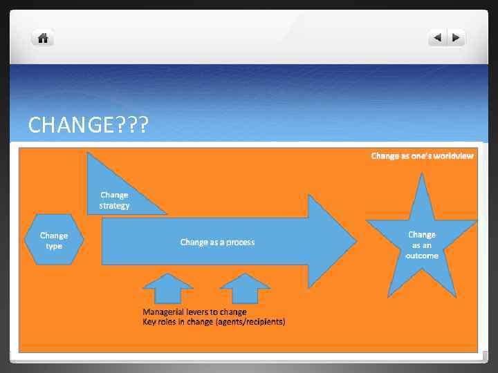 CHANGE? ? ?