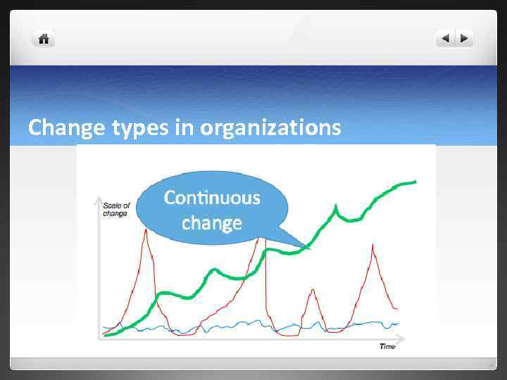 Change types in organizations