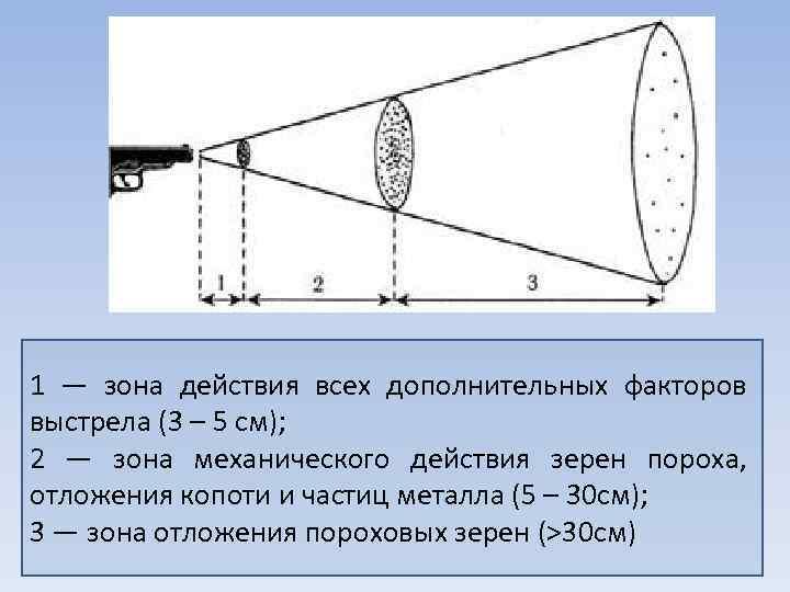 1 — зона действия всех дополнительных факторов выстрела (3 – 5 см); 2 —