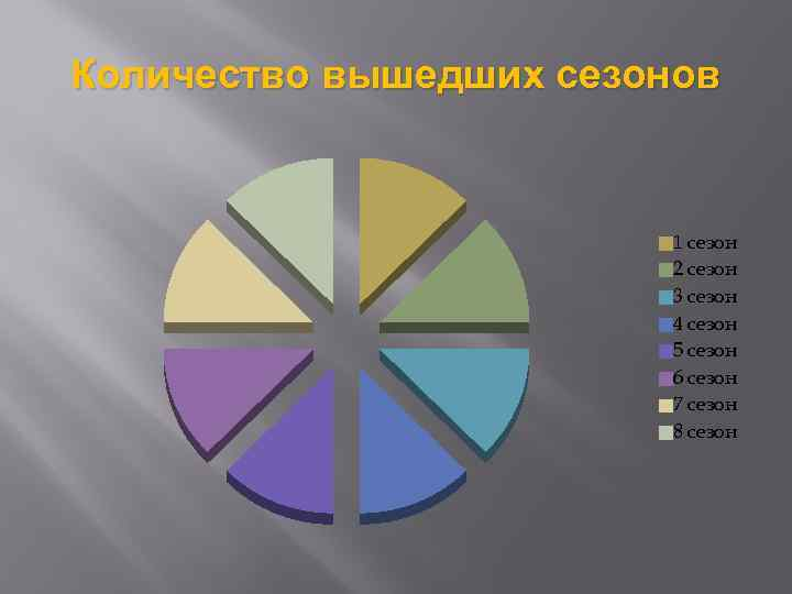 Количество вышедших сезонов 1 сезон 2 сезон 3 сезон 4 сезон 5 сезон 6