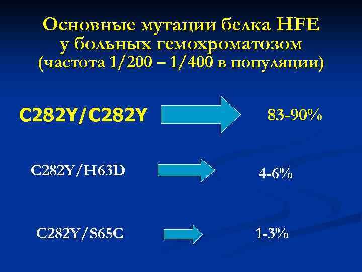 Основные мутации белка HFE у больных гемохроматозом (частота 1/200 – 1/400 в популяции) C