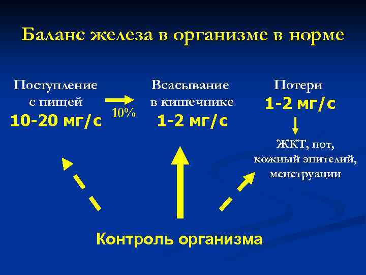 Баланс железа в организме в норме Поступление с пищей 10 -20 мг/с 10% Всасывание