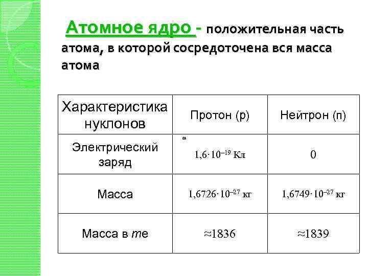 Атомное ядро - положительная часть атома, в которой сосредоточена вся масса атома Характеристика нуклонов