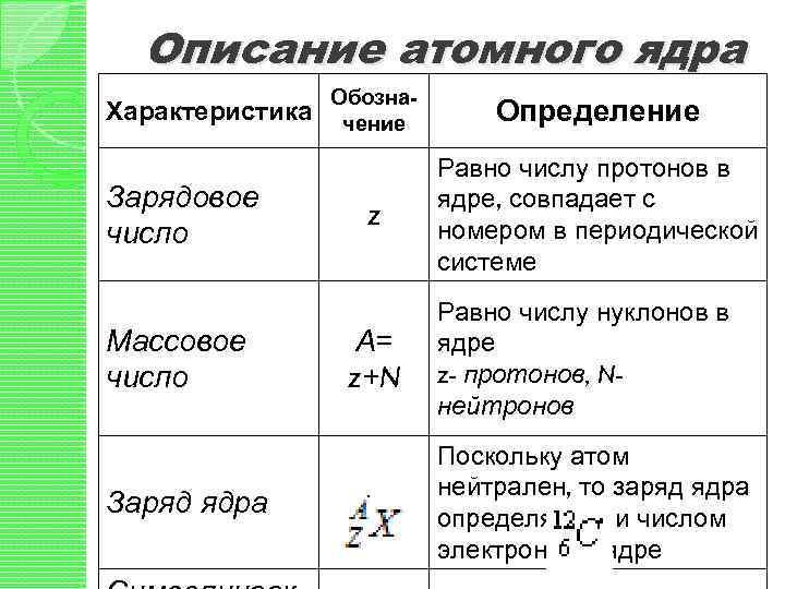 Описание атомного ядра Характеристика Зарядовое число Массовое число Заряд ядра Обозначение Определение z Равно