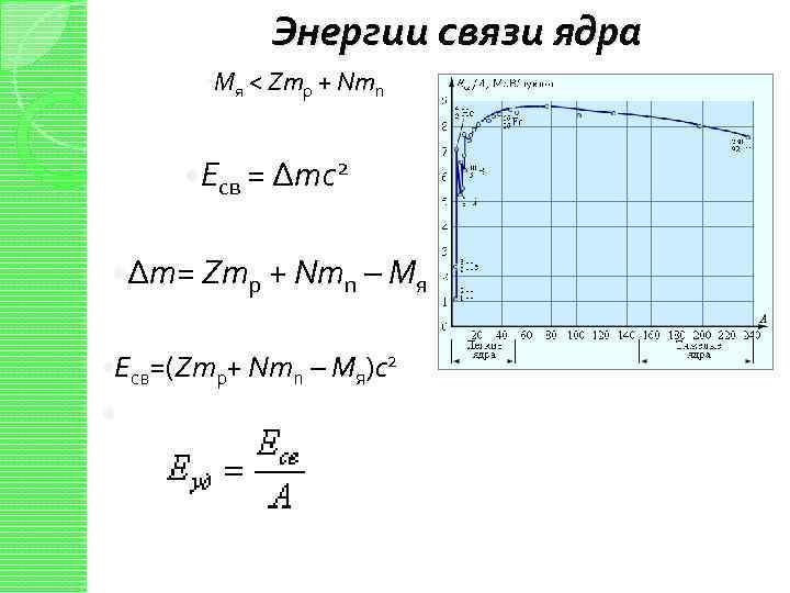 Энергии связи ядра Mя < Zmp + Nmn Eсв = Δтc 2 Δт= Zmp