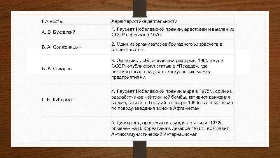 Личность Характеристика деятельности А. В. Буковский 1. Лауреат Нобелевской премии, арестован и выслан из