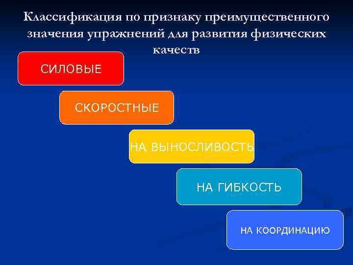 Классификация по признаку преимущественного значения упражнений для развития физических качеств СИЛОВЫЕ СКОРОСТНЫЕ НА ВЫНОСЛИВОСТЬ