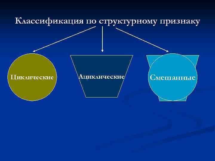 Классификация по структурному признаку Циклические Ациклические Смешанные