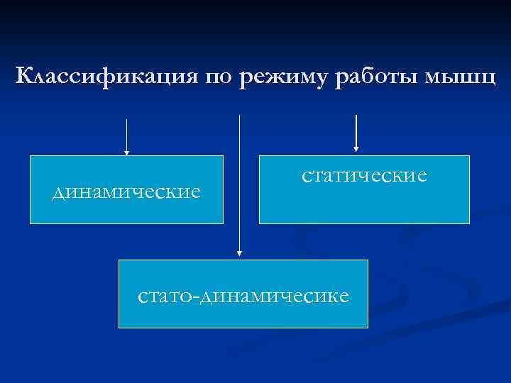 Классификация по режиму работы мышц динамические стато-динамичесике