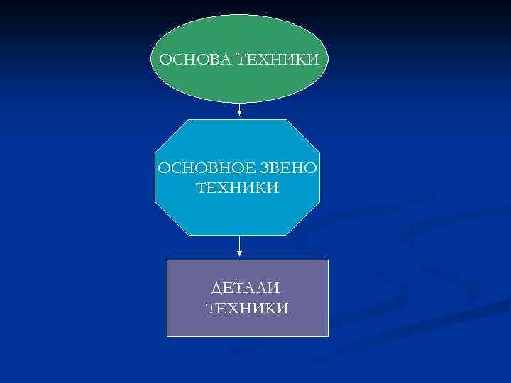 ОСНОВА ТЕХНИКИ ОСНОВНОЕ ЗВЕНО ТЕХНИКИ ДЕТАЛИ ТЕХНИКИ