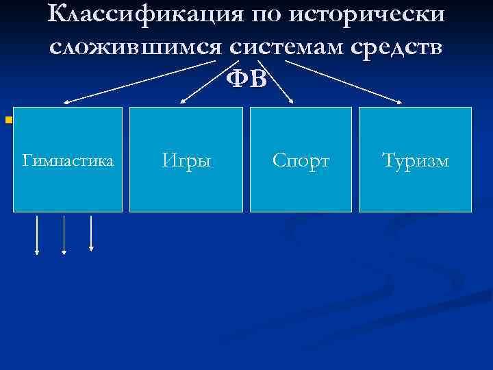 Классификация по исторически сложившимся системам средств ФВ n Гимнастика Игры Спорт Туризм