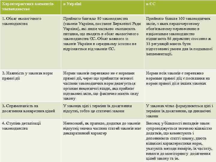 Характеристика елементів законодавства в Україні в ЄС 1. Обсяг екологічного законодавства Прийнято близько 80
