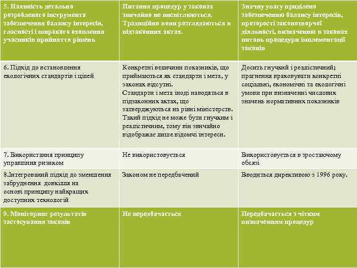 5. Наявність детально розробленого інструмента забезпечення балансу інтересів, гласності і широкого охоплення учасників прийняття