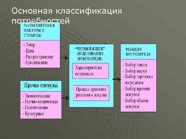 Основная классификация потребностей