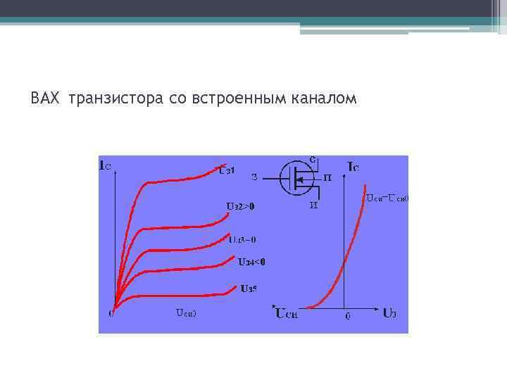 ВАХ транзистора со встроенным каналом